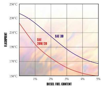 prinsip kerja diesel 2 tak