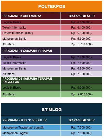 Biaya Pendidikan POLTEKPOS dan STIMLOG