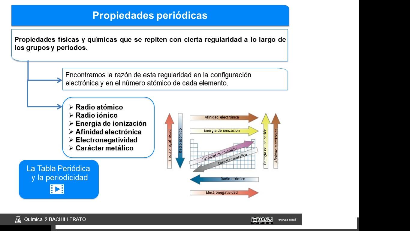 Ciencias para vosotros la tabla peridica configuraciones la tabla peridica configuraciones electrnicas y propiedades peridicas urtaz Gallery