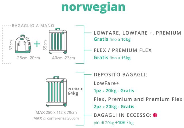 Compagnia aerea low cost Norvegian