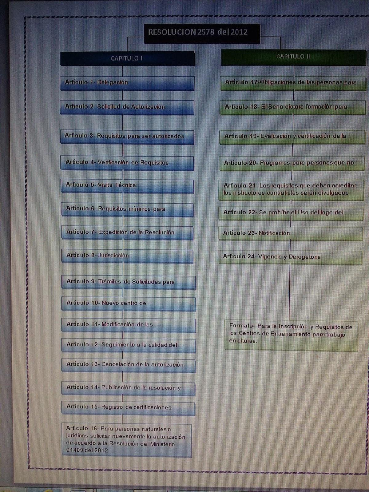 Marco Conceptual Res.2578/2012 y Res.03368/2014