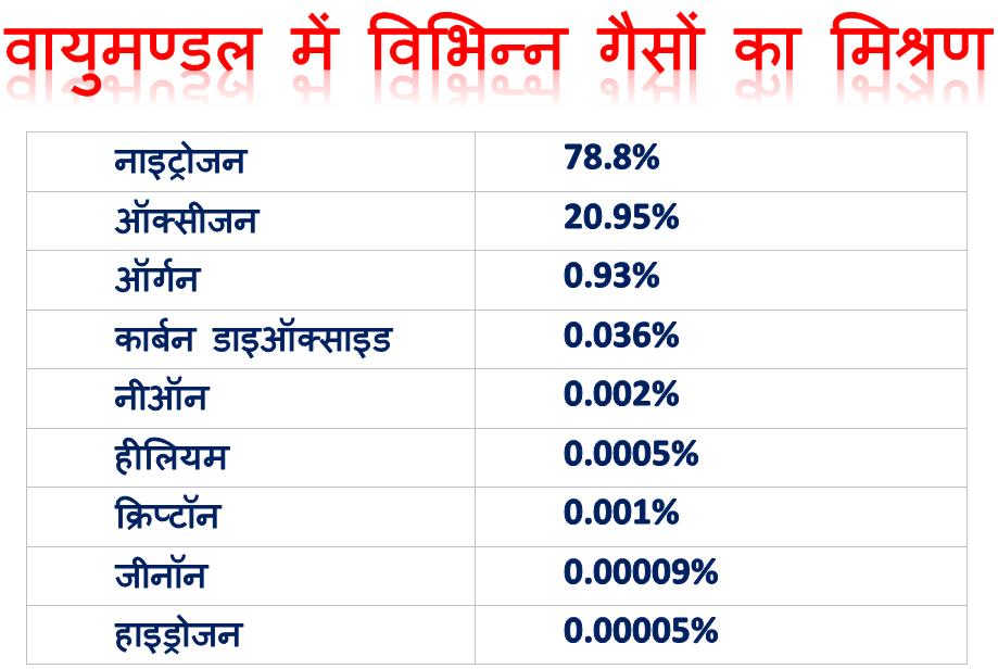 Vayumandal Me Gaso Ki Percentage/Pratishat Matra