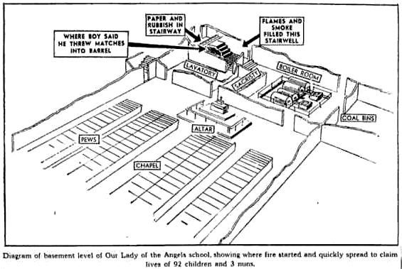 El Blog De Las Sombras  Our Lady of the Angels blaze Chicago  1958 Documents     2