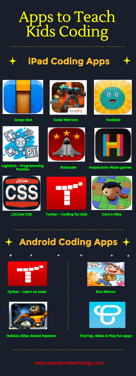 UCET Apps to Teach Kids Coding - UCET