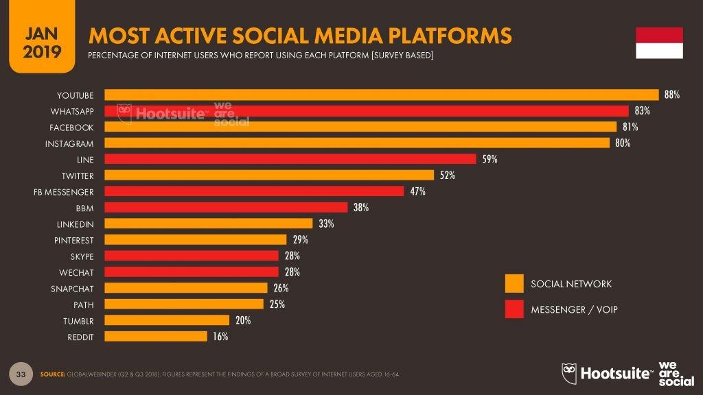 Platform Media Sosial yang paling banyak digunakan oleh penduduk Indonesia untuk berbagai kepentingan