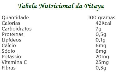 Tabela Nutricional da Pitaya (Cereus undatus Haworth guatemalensis)