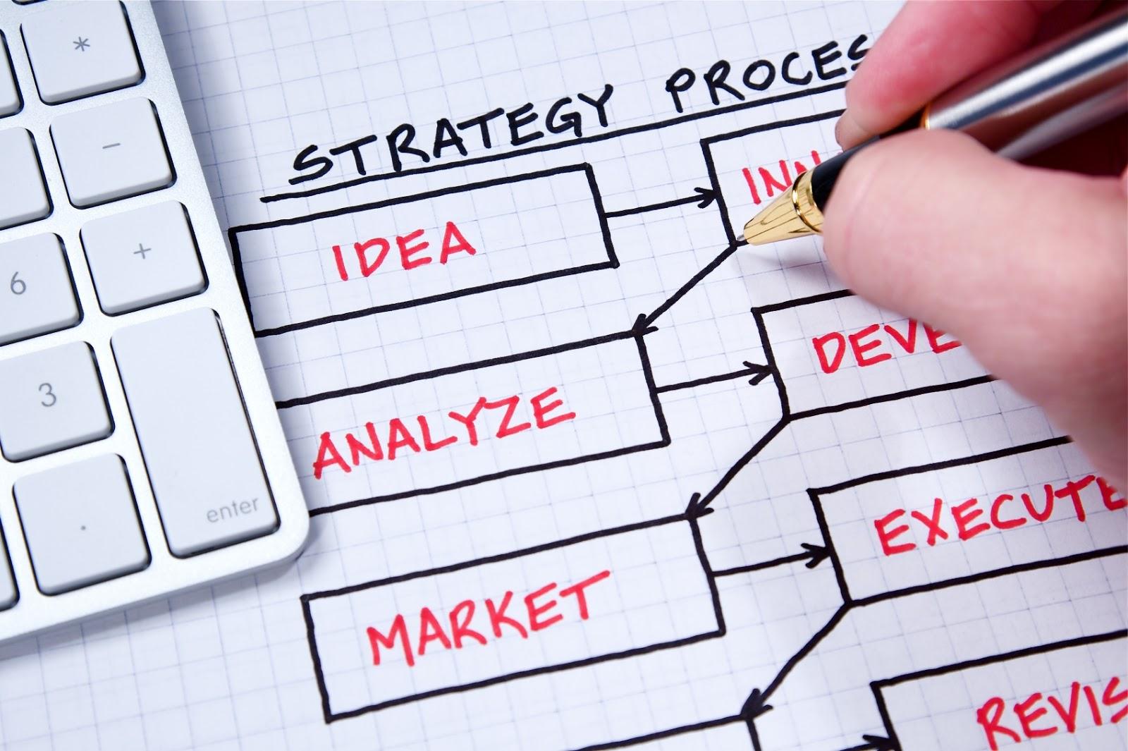 http://1.bp.blogspot.com/-WM_RqscUvV0/UcQJ_cTteSI/AAAAAAAAAwE/6ixmWND5q08/s1600/Strategic-Marketing-Planning.jpg