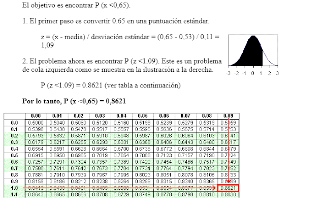 ejercicio resuelto de distribucion normal estadistica I