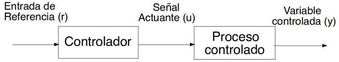 Diagrama de bloque de un sistema de lazo abierto
