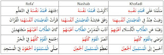 Shalawat dan salam semoga selamanya tercurah pada Muhammad Pengertian Taukid dan Contoh Taukid | Nahwu Praktis
