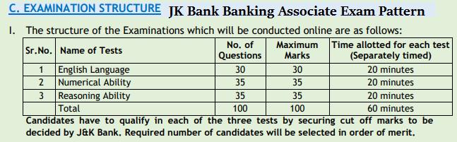 JK Bank Banking Associate Exam Pattern
