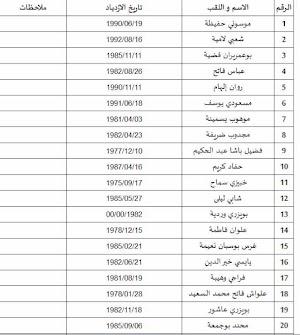 قائمة المترشحين لتقني سامي في الاعلام الآلي 2016 ديوان الخدمات الجامعية البويرة
