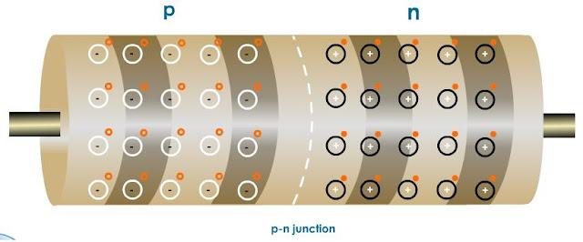 مراجعة فيزيا ثالثة ثانوي l الفصل الثامن الوصلة الثنائية ( الدايود ) Pn%2Bjunction%2Bdiode
