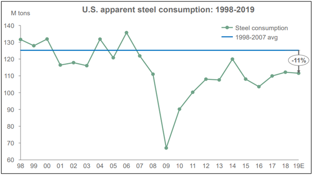 USA apparent steel consumption