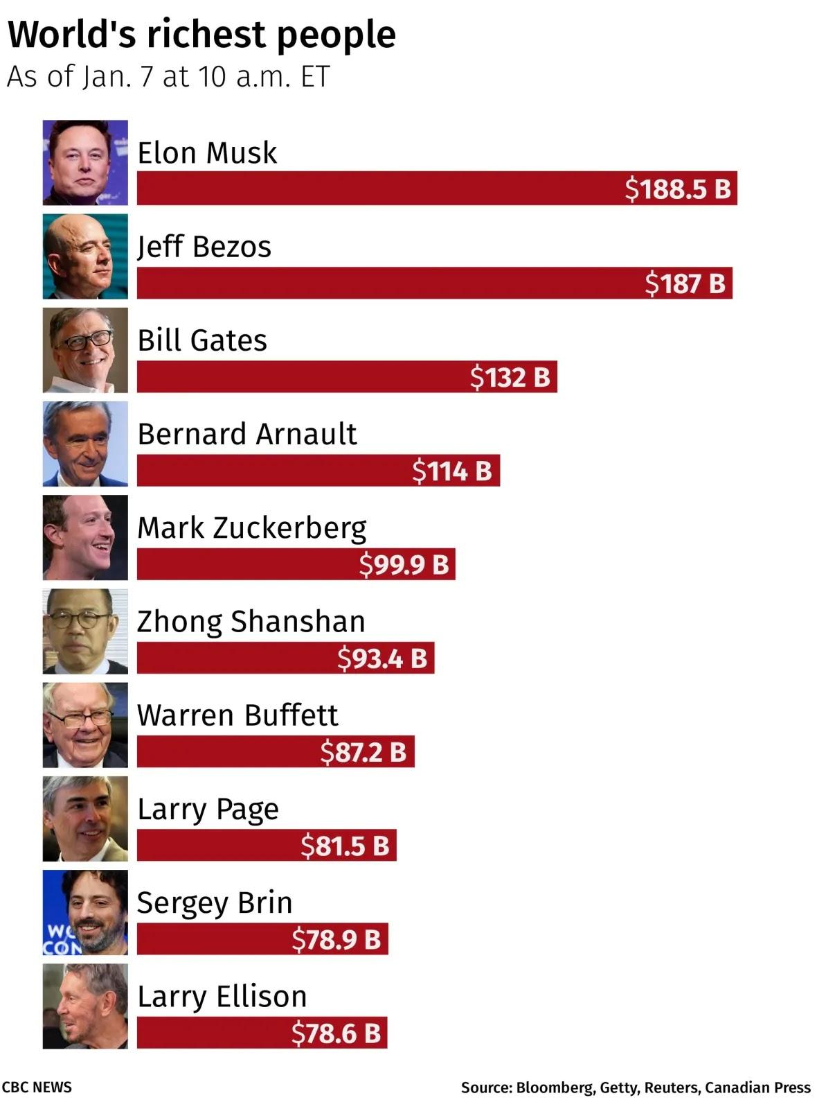 Lista mundial de los mas ricos del mundo
