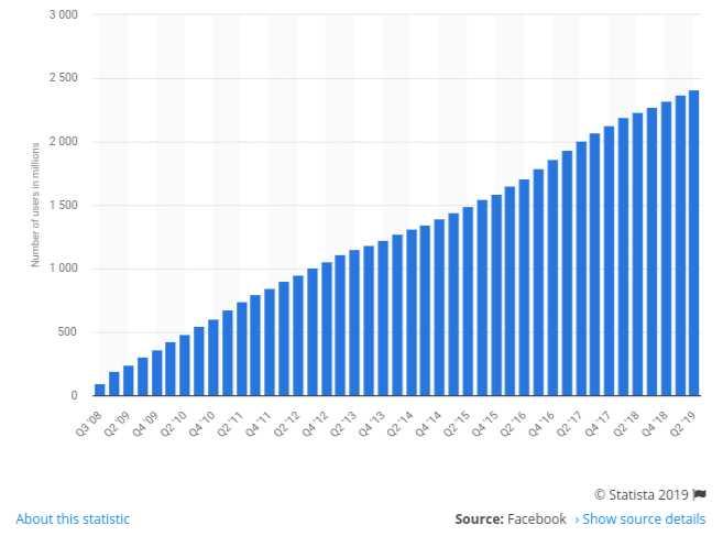 Fanpage facebook untuk bisnis online
