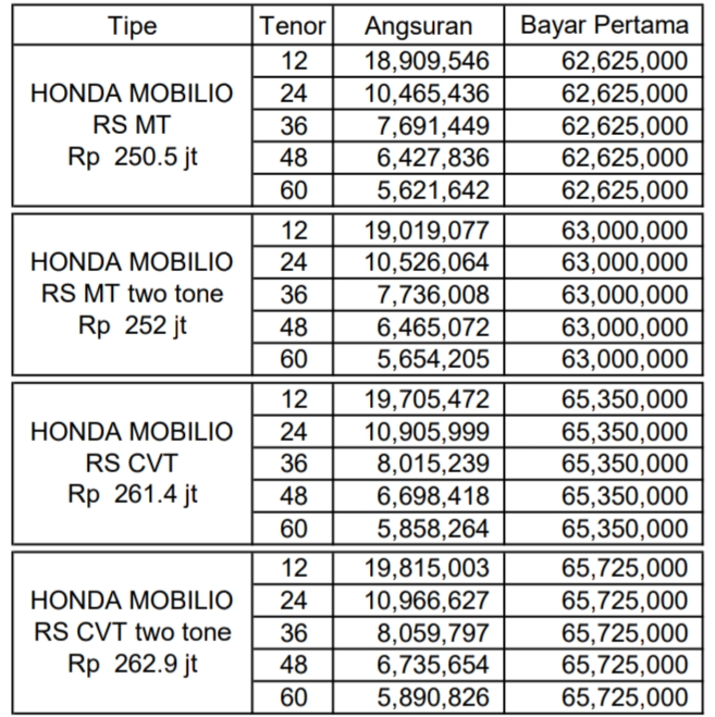 Promo Harga Honda Mobilio 2020, e cvt, RS, Matick, Manual
