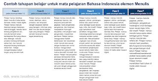 Contoh Capaian Pembelajaran berdasarkan Fase
