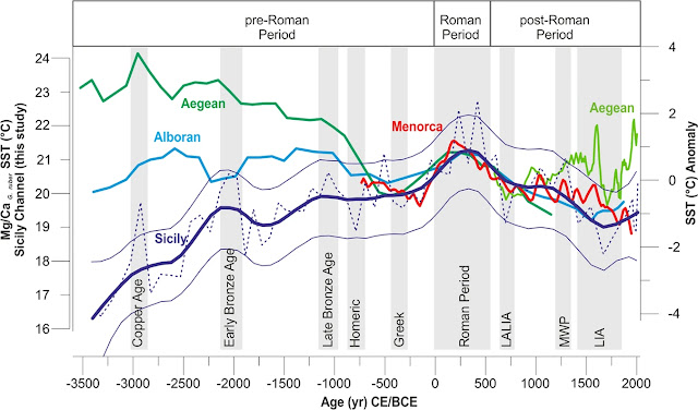 Mediterranean Sea was 2 degrees hotter during Roman Empire