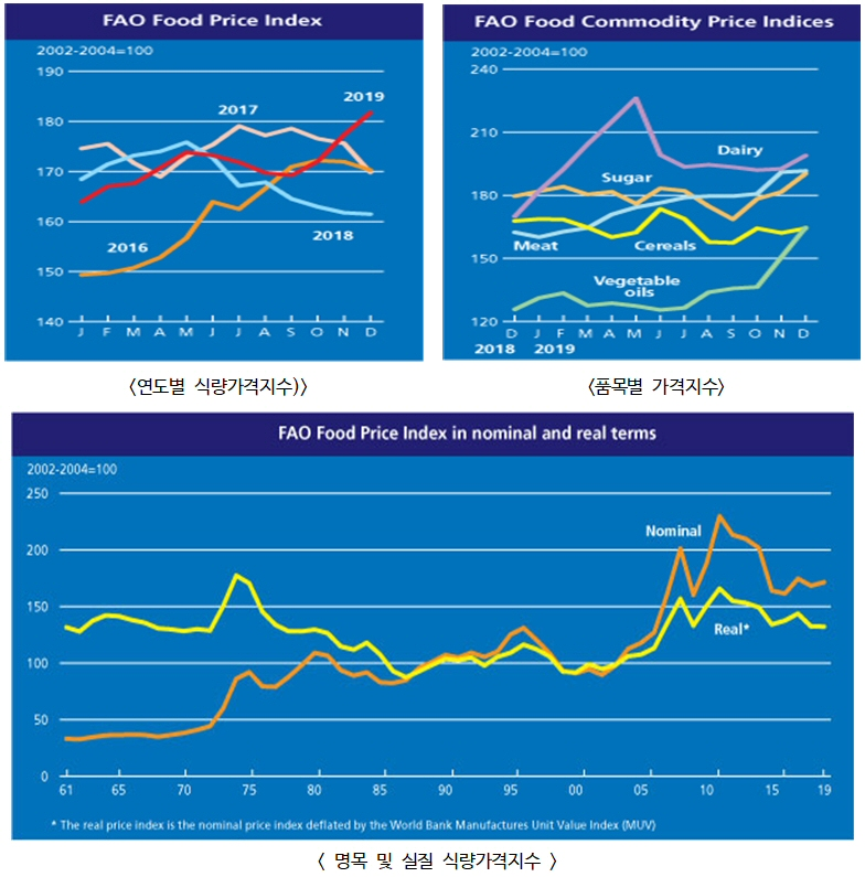2019년 12월 세계식량가격지수 전월 대비 2.5% 상승한 181.7포인트