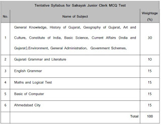 Ahmadabad Municipal Corporation(AMC) Sahayak Junior Clerk Syllabus