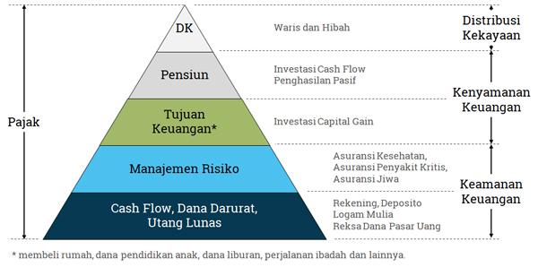 prioritas keuangan