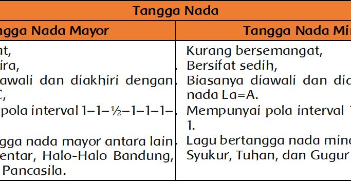 Diskusi Lagu Bertangga Nada Mayor Dan Minor Halaman 49 Belajar Kurikulum 2013