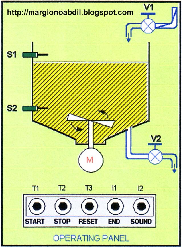 BLOG TEKNIK & VOKASI: Program PLC Untuk Kontrol Pengisian ...