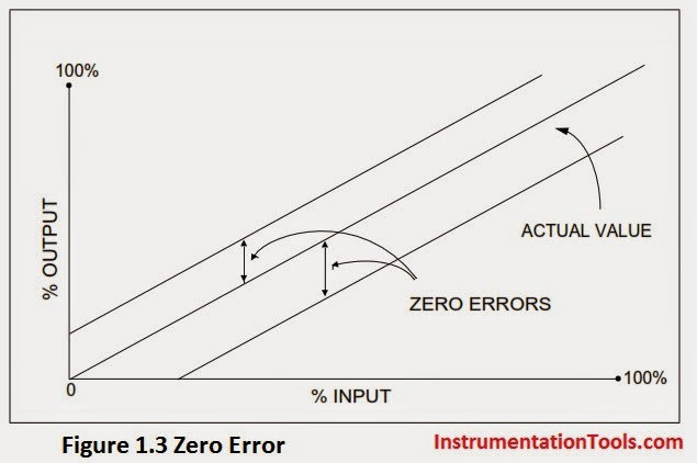 What is calibration instrumentation tools calibration zero error ccuart Image collections