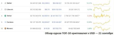 Обзор курсов ТОП-10 криптовалют к USD — 21 сентября 2018
