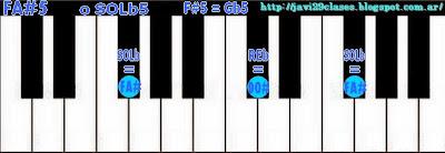 acordes de piano, organo o teclado de quintas 5