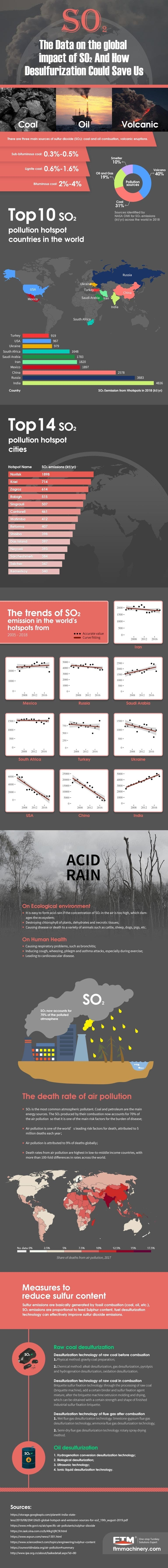 The Global Data of Sulfur Dioxide and How to Reduce Emissions #infographic