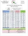 الموقف الوبائي والتلقيحي اليومي لجائحة كورونا في العراق ليوم الجمعة الموافق ٩ نيسان ٢٠٢١