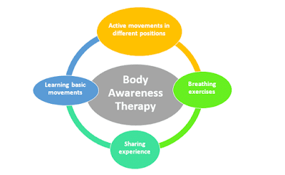 Basic Body Awareness Therapy