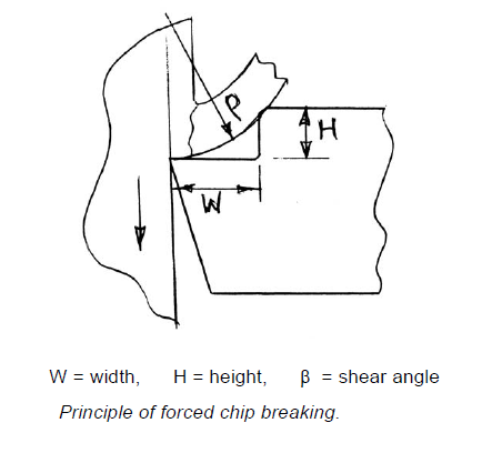Principle Of Forced Chip Breaking