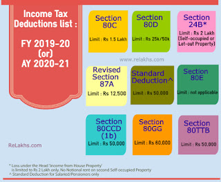 Tax free investment options 2020