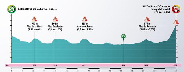 Perfil de la tercera etapa de la Vuelta a Burgos 2020.