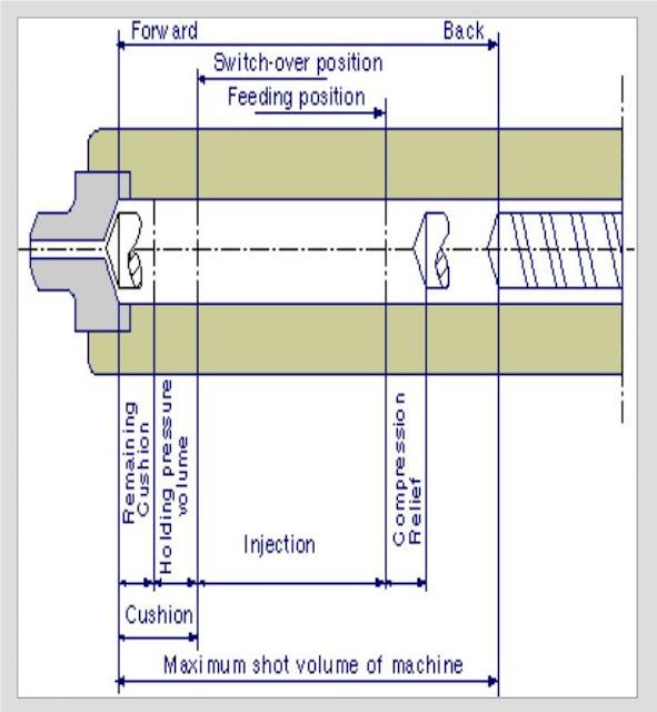 Jarak cushion umumnya 5 - 10 mm