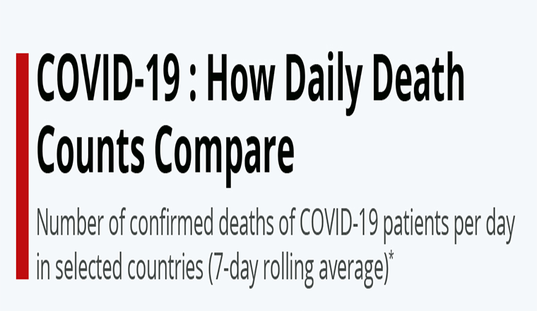 COVID-19: How Daily Death Counts Compare #infographic