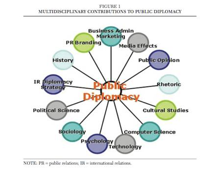 John Brown's Notes and Essays: August 21-13 Public Diplomacy