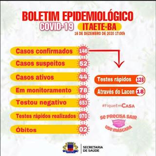 Itaetê tem 146 casos confirmados da Covid-19; 100 já estão recuperados