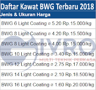 Daftar Harga Kawat BWG - Bendrat