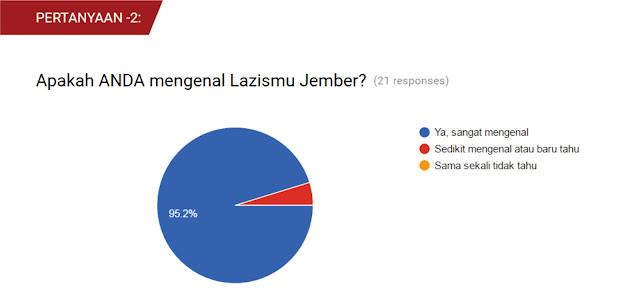 Hasil Pertanyaan ke-2, dari Survey Eksistensi Lazismu Jember