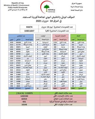 الموقف الوبائي والتلقيحي اليومي لجائحة كورونا في العراق ليوم الخميس الموافق 10 حزيران 2021