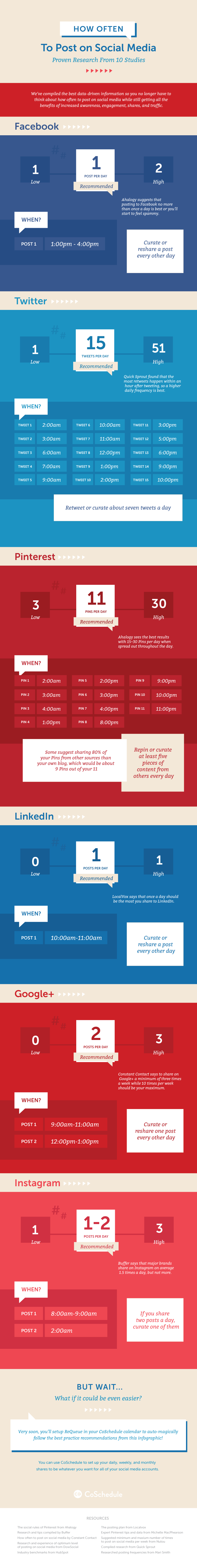 How Often To Post on Social Media #infographic