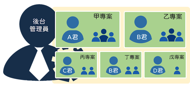 後台管理員決定A、B、C、D君的帳號權限,而A、B、C、D君可以自訂負責專案中,成員們的專案權限。