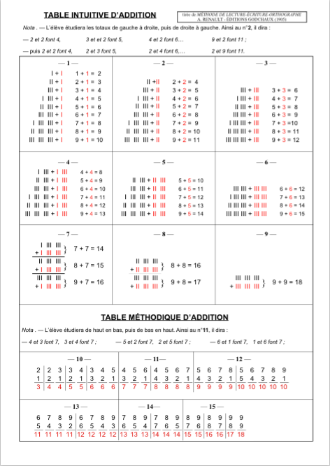 Le cp d 39 amalth e la table de calcul intuitive m thode - Table d addition a completer ...