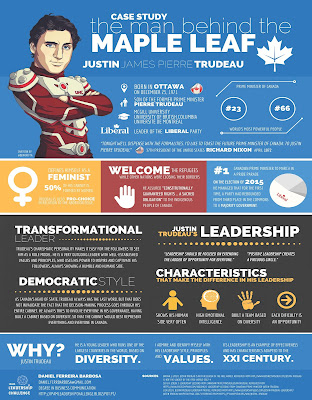 Case Study on The leadership approach of 'The man behing the maple leaf: Justin Trudeau - an Infographic