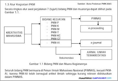 Kawal PIMNAS Pedoman PKM KampusUndipcom