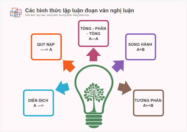 cach-lam-bai-phan-doc-hieu-mon-ngu-van